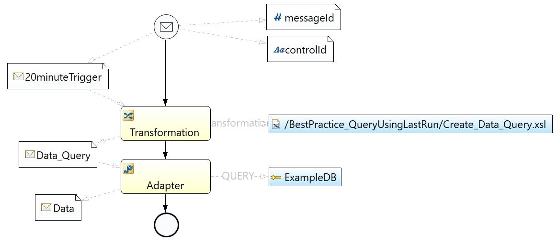 Prozess im Best-Practice-Beispiel